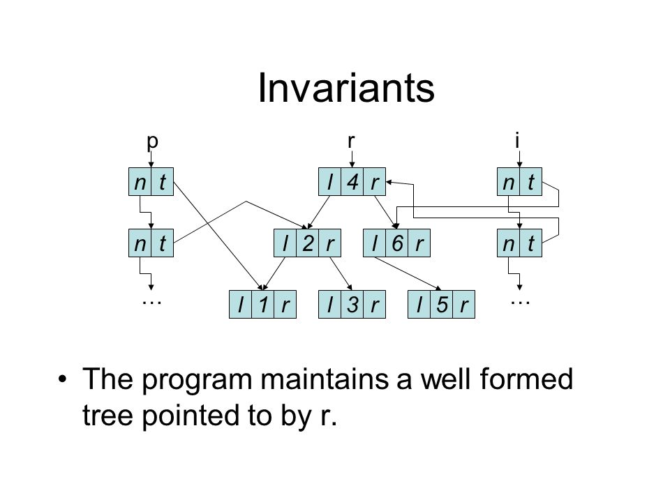 Invariants The program maintains two well formed linked lists, the heads of which are pointed to by i and p.