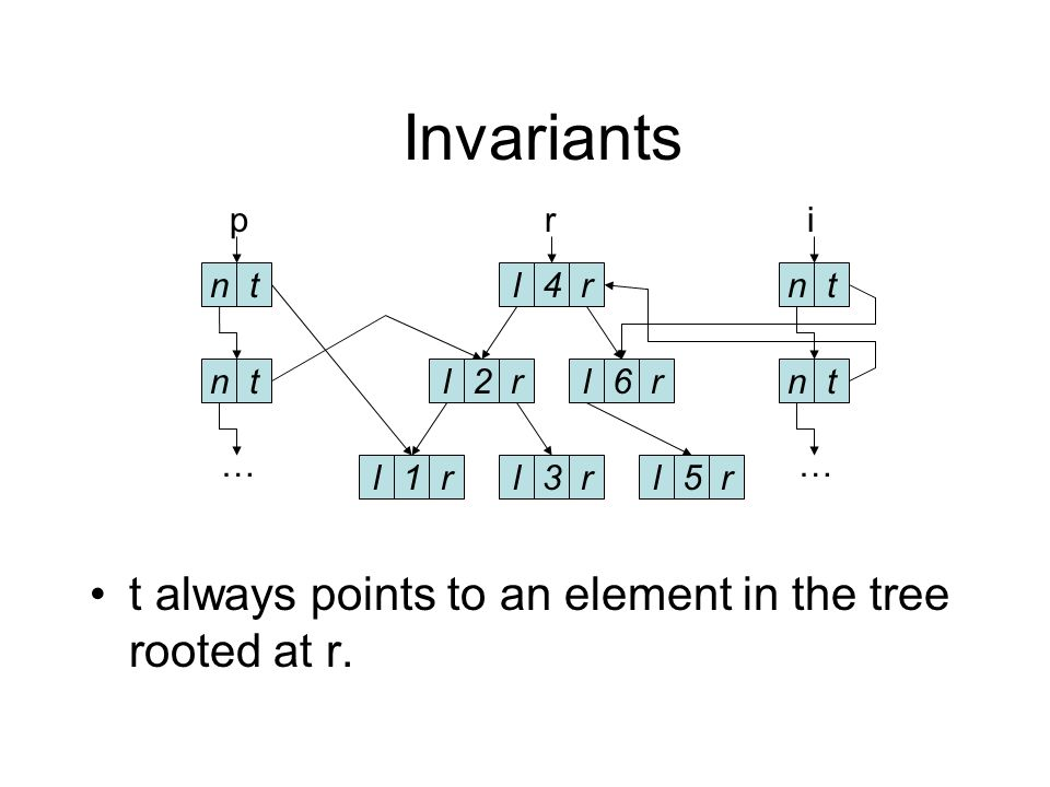 Invariants The program maintains a well formed tree pointed to by r.