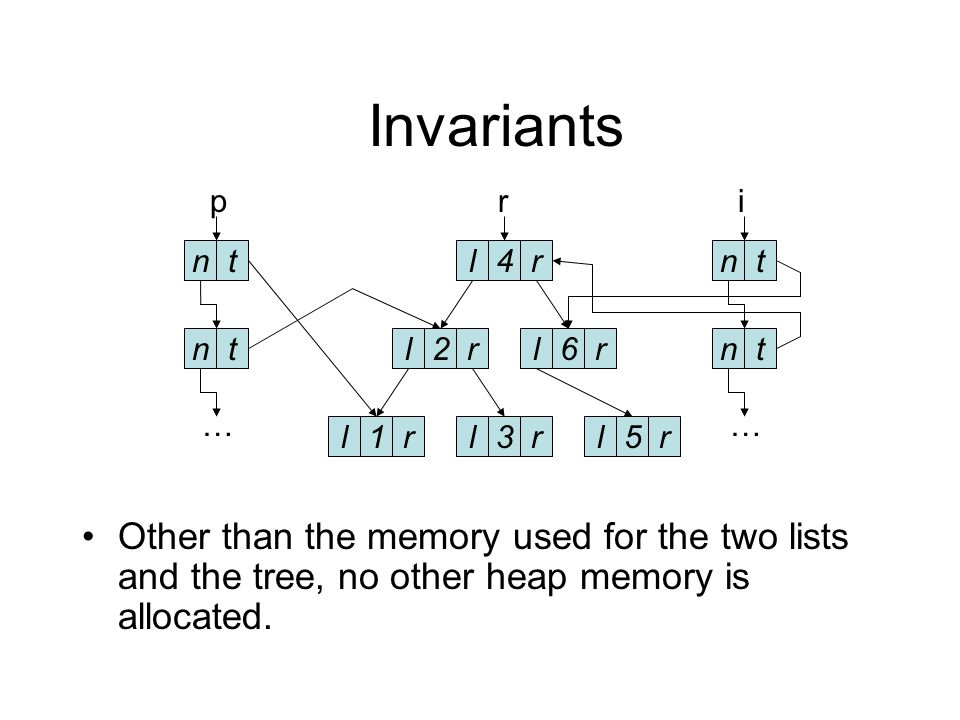 Invariants The two lists and the tree do not share any nodes.