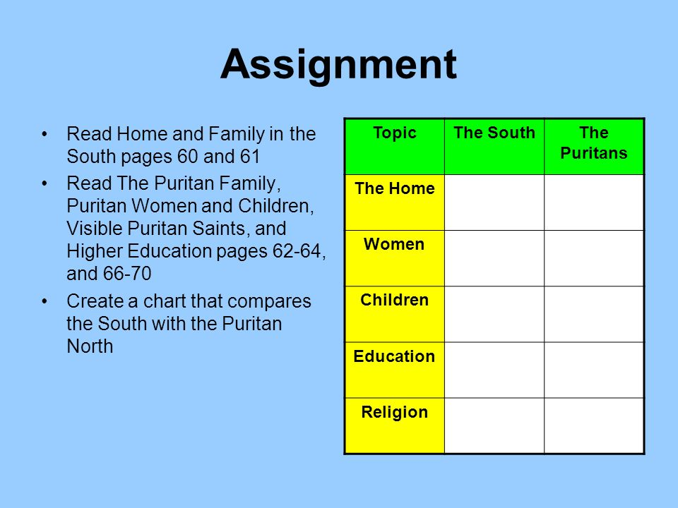 Assignment Read Home and Family in the South pages 60 and 61 Read The Puritan Family, Puritan Women and Children, Visible Puritan Saints, and Higher Education pages 62-64, and Create a chart that compares the South with the Puritan North TopicThe SouthThe Puritans The Home Women Children Education Religion