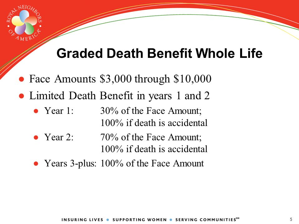 5 Graded Death Benefit Whole Life Face Amounts $3,000 through $10,000 Limited Death Benefit in years 1 and 2 Year 1: 30% of the Face Amount; 100% if death is accidental Year 2: 70% of the Face Amount; 100% if death is accidental Years 3-plus:100% of the Face Amount