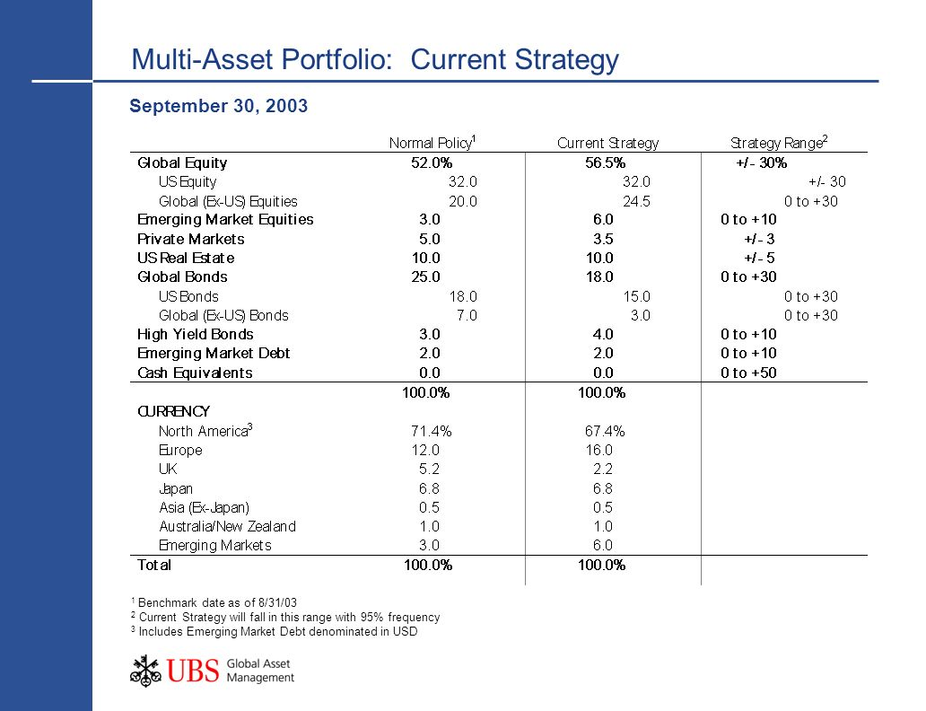 Multi-Asset Portfolio: Current Strategy September 30, 2003 1 Benchmark date as of 8/31/03 2 Current Strategy will fall in this range with 95% frequency 3 Includes Emerging Market Debt denominated in USD