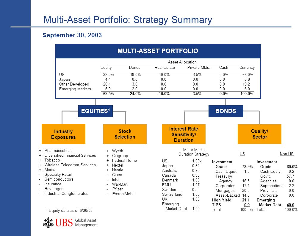 Multi-Asset Portfolio: Strategy Summary September 30, 2003 Quality/ Sector EQUITIES 1 MULTI-ASSET PORTFOLIO Industry Exposures Stock Selection Interest Rate Sensitivity/ Duration BONDS Asset Allocation EquityBondsReal EstatePrivate Mkts.CashCurrency Investment Grade60.0% Cash Equiv.0.2 Govt.57.7 Agencies0.0 Supranational2.2 Provincial0.0 Corporate0.0 Emerging Market Debt40.0 Total100.0% Major Market Duration Strategy US1.00x Japan0.81 Australia0.70 Canada0.80 Denmark1.00 EMU1.07 Sweden0.55 Switzerland1.00 UK1.00 Emerging Market Debt1.00 Investment Grade78.9% Cash Equiv.1.3 Treasury/ Agency16.5 Corporates17.1 Mortgages30.0 Asset-Backed14.0 High Yield21.1 TIPS0.0 Total100.0% USNon-US US32.0%19.0%10.0%3.5%0.0%66.0% Japan4.40.00.00.00.06.8 Other Developed20.13.00.00.00.019.2 Emerging Markets6.02.00.00.00.06.0 62.5%24.0%10.0%3.5%0.0%100.0% 1 Equity data as of 6/30/03 +Pharmaceuticals + Diversified Financial Services +Tobacco +Wireless Telecomm Services +Media - Specialty Retail -Semiconductors -Insurance -Beverages -Industrial Conglomerates +Wyeth +Citigroup + Federal Home +Nextel + Nestle -Cisco -Intel - Wal-Mart - Pfizer - Exxon Mobil