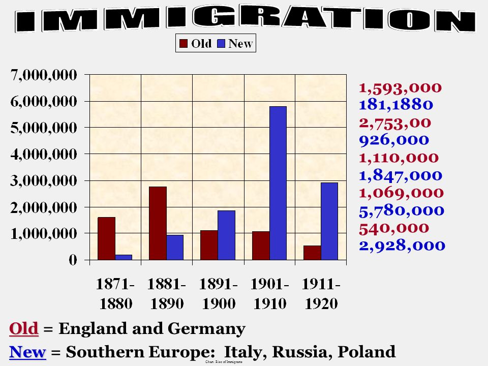 Immigrants from Europe The American dream is awesome! I should have stayed in Europe….