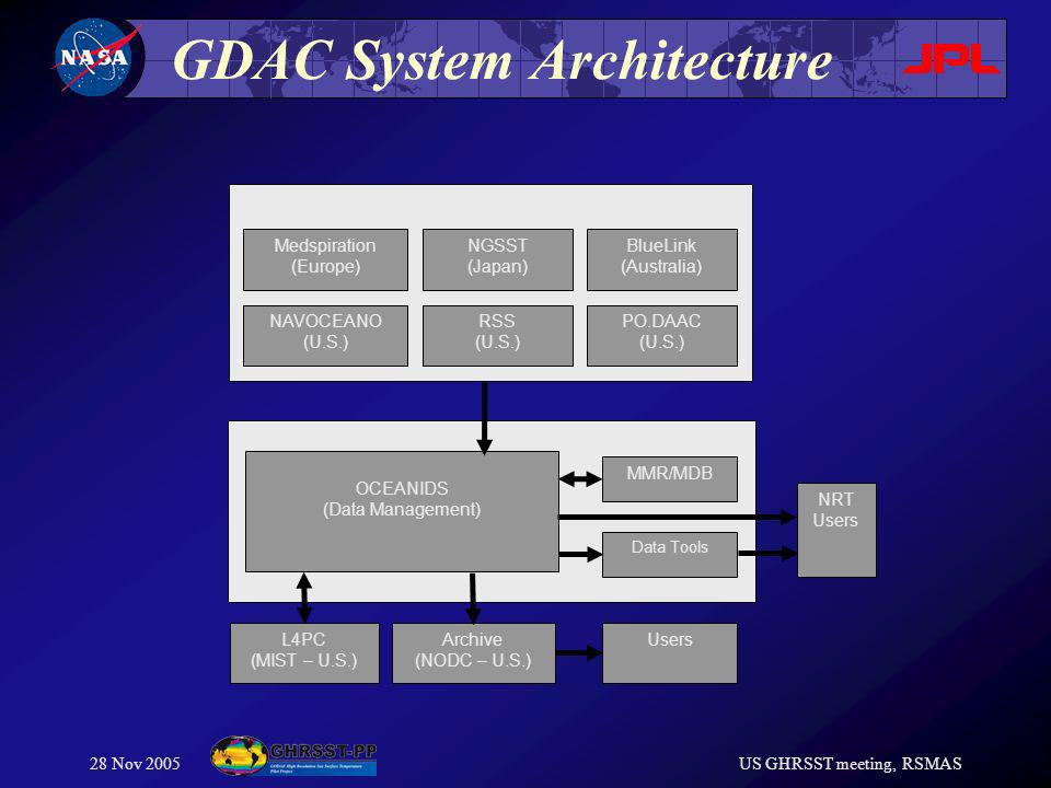 28 Nov 2005US GHRSST meeting, RSMAS GDAC System Architecture GDAC (JPL U.S.) RDACs OCEANIDS (Data Management) MMR/MDB L4PC (MIST – U.S.) Archive (NODC – U.S.) NRT Users Medspiration (Europe) RSS (U.S.) BlueLink (Australia) PO.DAAC (U.S.) NGSST (Japan) NAVOCEANO (U.S.) Data Tools