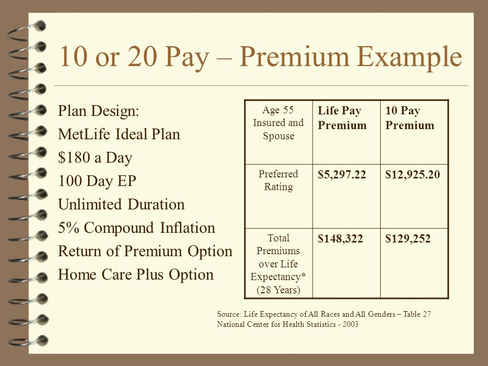 10 or 20 Pay – Premium Example Plan Design: MetLife Ideal Plan $180 a Day 100 Day EP Unlimited Duration 5% Compound Inflation Return of Premium Option Home Care Plus Option Age 55 Insured and Spouse Life Pay Premium 10 Pay Premium Preferred Rating $5,297.22$12,925.20 Total Premiums over Life Expectancy* (28 Years) $148,322$129,252 Source: Life Expectancy of All Races and All Genders – Table 27 National Center for Health Statistics - 2003