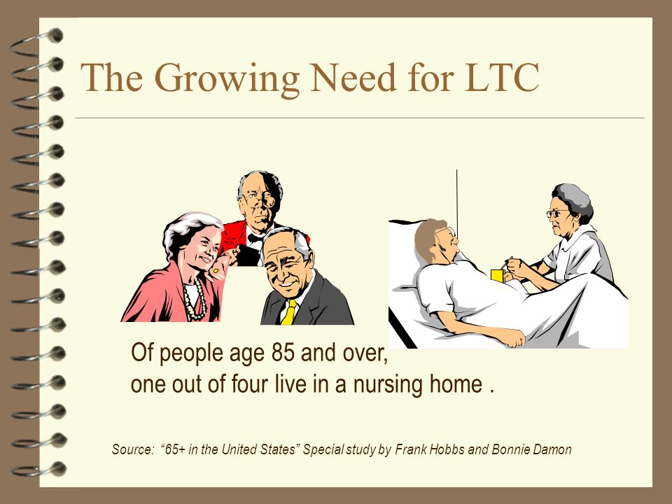 The Growing Need for LTC Source: 65+ in the United States Special study by Frank Hobbs and Bonnie Damon Of people age 85 and over, one out of four live in a nursing home.