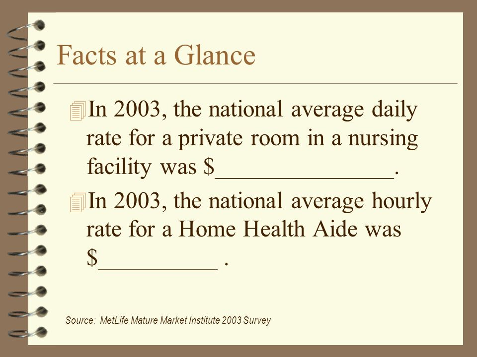 Facts at a Glance 4 In 2003, the national average daily rate for a private room in a nursing facility was $_______________.