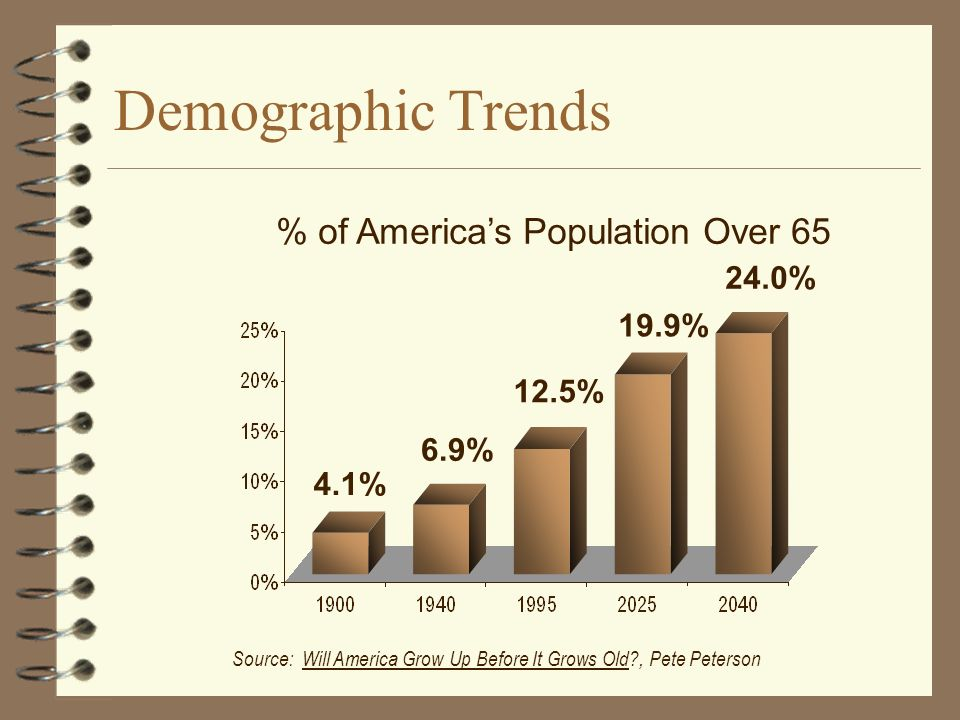 % of Americas Population Over 65 Source: Will America Grow Up Before It Grows Old , Pete Peterson 24.0% 19.9% 12.5% 4.1% 6.9% Demographic Trends