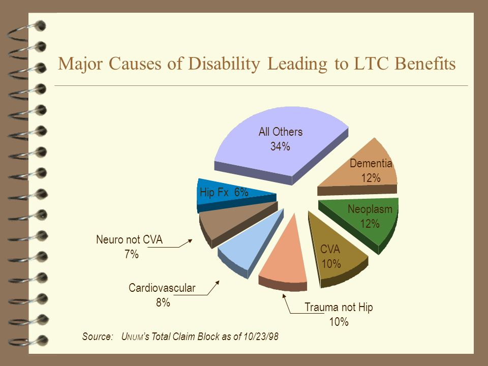 Major Causes of Disability Leading to LTC Benefits Source:U NUM s Total Claim Block as of 10/23/98 All Others 34% Dementia 12% Neoplasm 12% Trauma not Hip 10% Neuro not CVA 7% CVA 10% Cardiovascular 8% Hip Fx 6%
