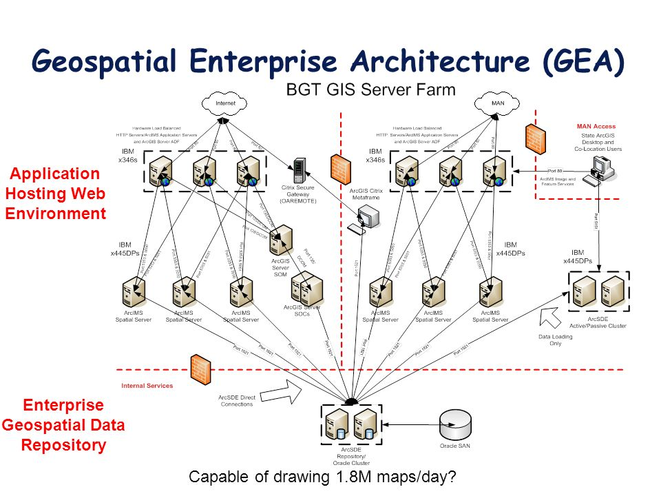 Geospatial Enterprise Architecture (GEA) Application Hosting Web Environment Enterprise Geospatial Data Repository Capable of drawing 1.8M maps/day