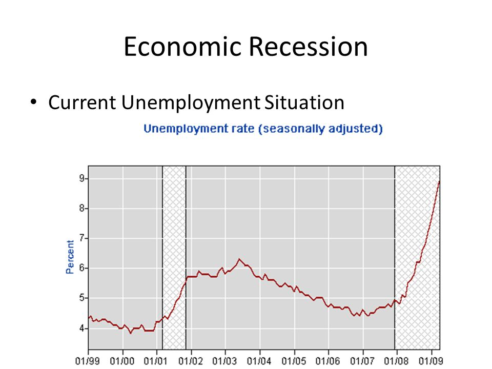 Economic Recession Current Unemployment Situation