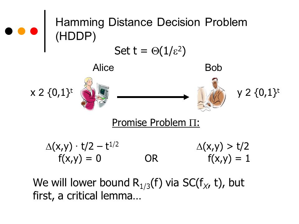 Hamming Distance Decision Problem (HDDP) We will lower bound R 1/3 (f) via SC(f X, t), but first, a critical lemma… Set t = (1/ 2 ) x 2 {0,1} t y 2 {0,1} t AliceBob Promise Problem : (x,y) · t/2 – t 1/2 (x,y) > t/2 f(x,y) = 0 OR f(x,y) = 1