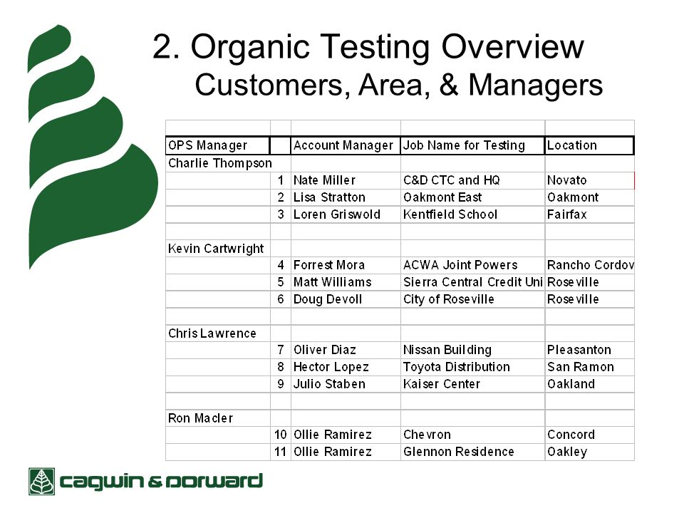 2. Organic Testing Overview Customers, Area, & Managers