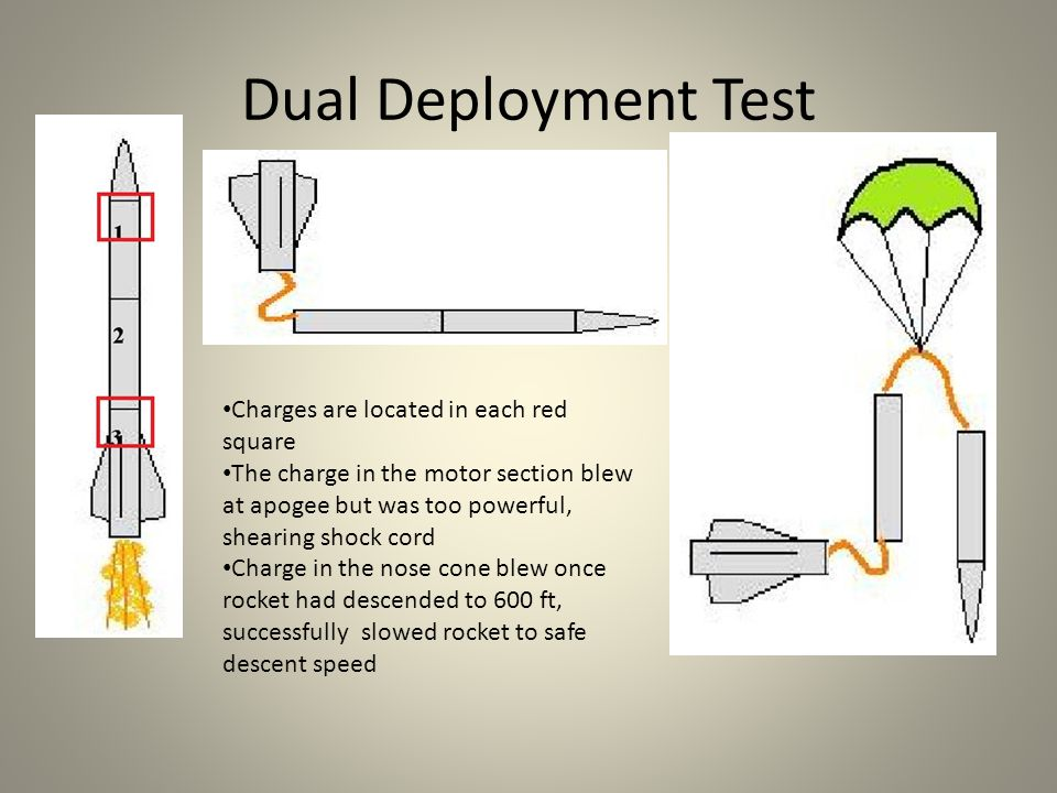 Dual Deployment Test Charges are located in each red square The charge in the motor section blew at apogee but was too powerful, shearing shock cord Charge in the nose cone blew once rocket had descended to 600 ft, successfully slowed rocket to safe descent speed