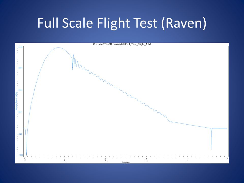 Full Scale Flight Test (Raven)