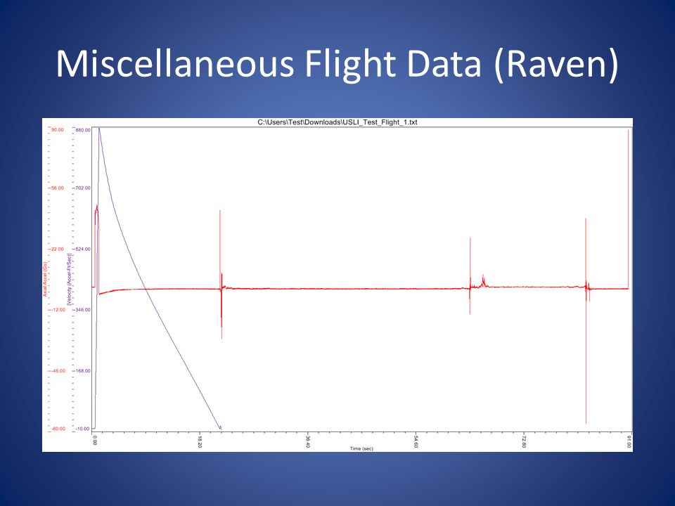 Miscellaneous Flight Data (Raven)