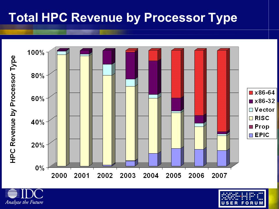 Total HPC Revenue by Processor Type