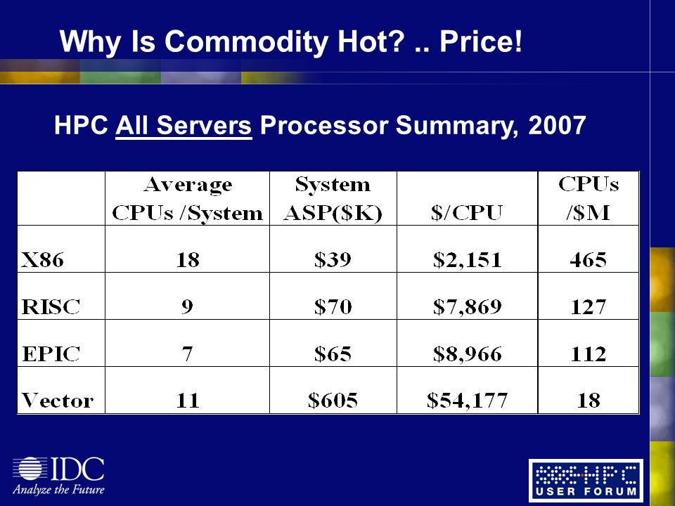 Why Is Commodity Hot .. Price! HPC All Servers Processor Summary, 2007