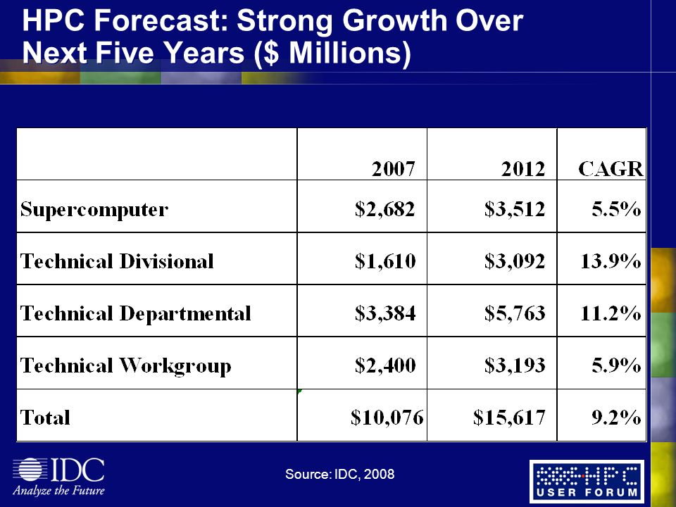 HPC Forecast: Strong Growth Over Next Five Years ($ Millions) Source: IDC, 2008