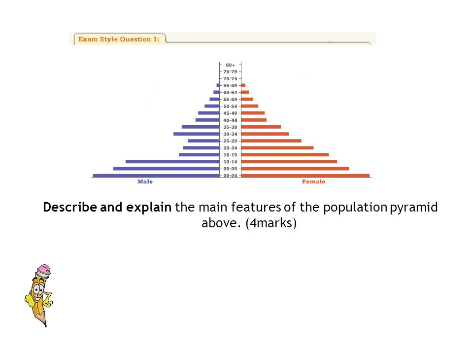 Describe and explain the main features of the population pyramid above. (4marks)