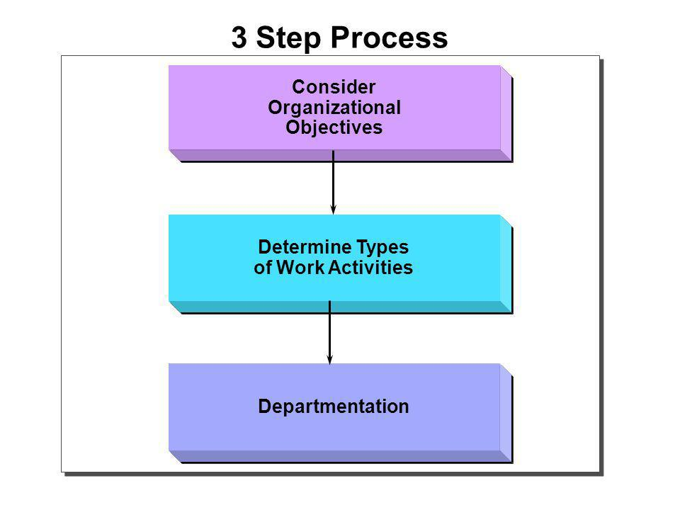 3 Step Process Consider Organizational Objectives Consider Organizational Objectives Determine Types of Work Activities Determine Types of Work Activities Departmentation