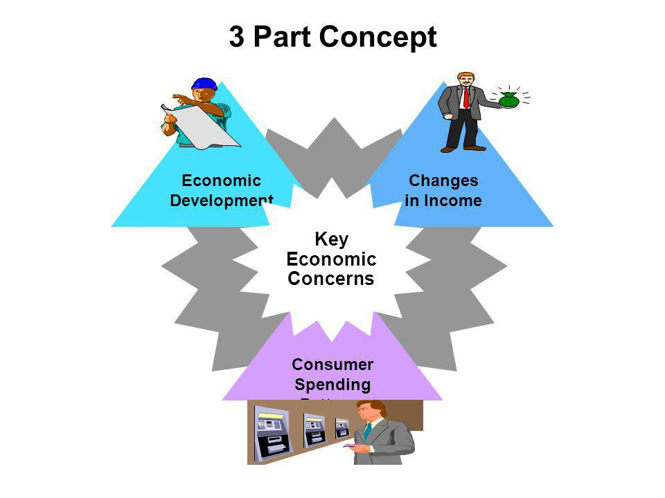 3 Part Concept Consumer Spending Patterns Economic Development Changes in Income Key Economic Concerns