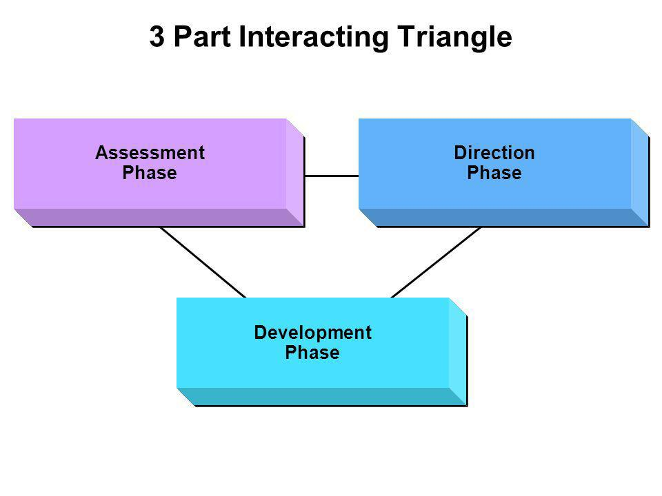 3 Part Interacting Triangle Assessment Phase Assessment Phase Direction Phase Direction Phase Development Phase Development Phase