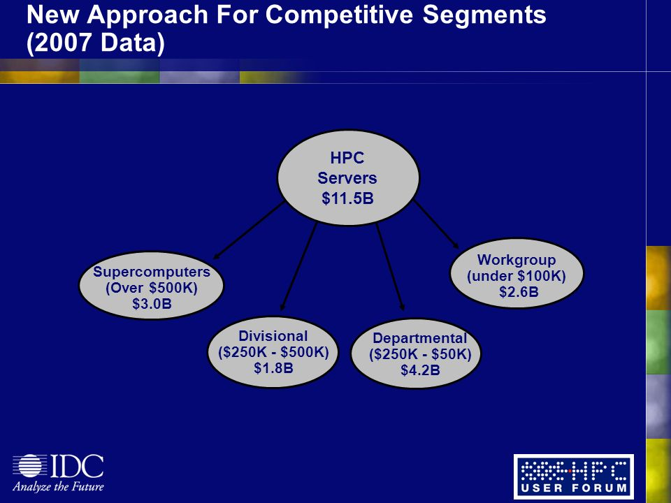 New Approach For Competitive Segments (2007 Data) Departmental ($250K - $50K) $4.2B Divisional ($250K - $500K) $1.8B Supercomputers (Over $500K) $3.0B Workgroup (under $100K) $2.6B HPC Servers $11.5B