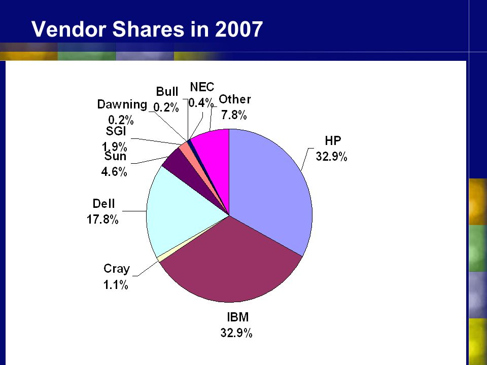 Vendor Shares in 2007