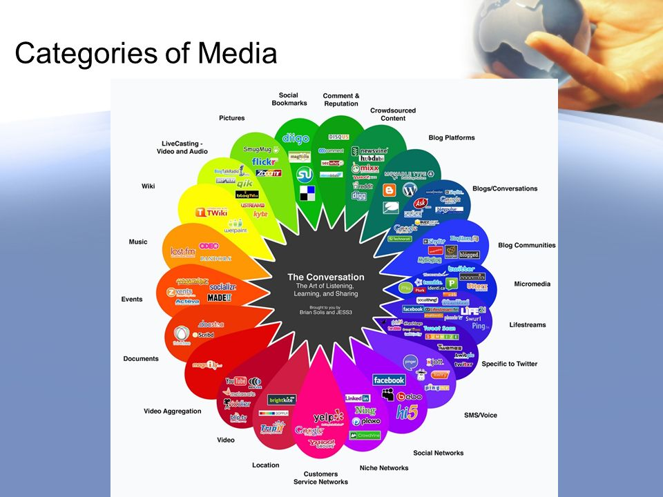 Categories of Media