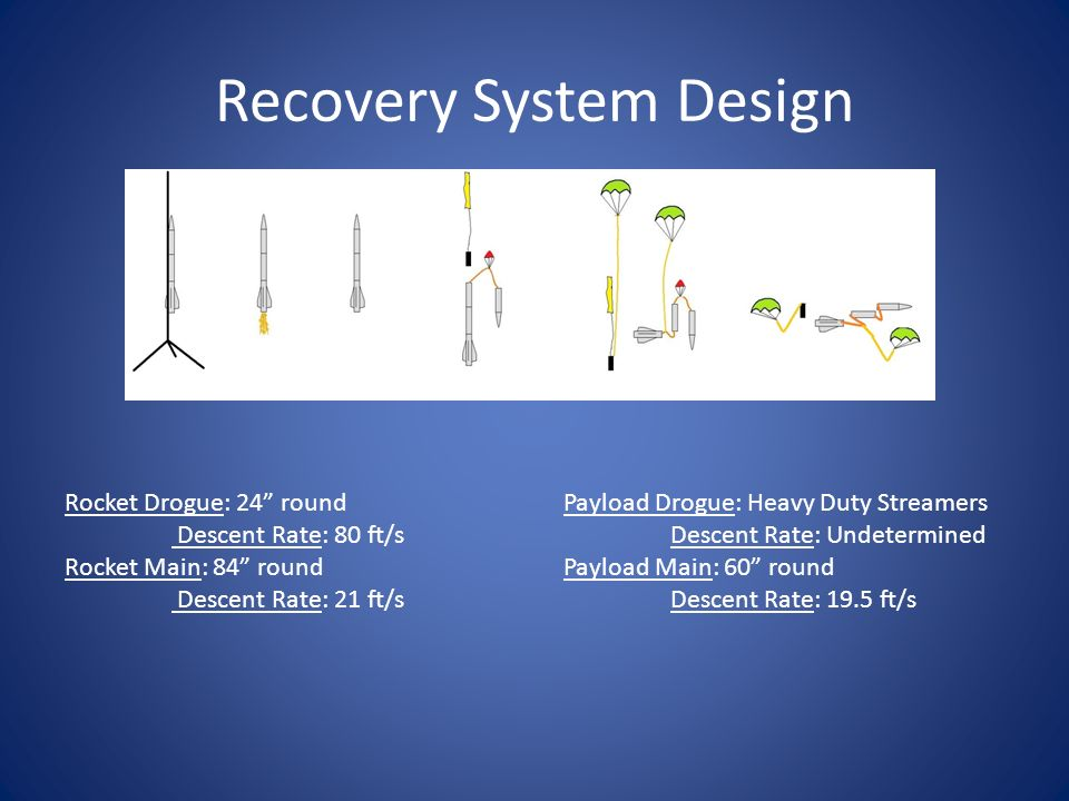 Recovery System Design Rocket Drogue: 24 round Descent Rate: 80 ft/s Rocket Main: 84 round Descent Rate: 21 ft/s Payload Drogue: Heavy Duty Streamers Descent Rate: Undetermined Payload Main: 60 round Descent Rate: 19.5 ft/s