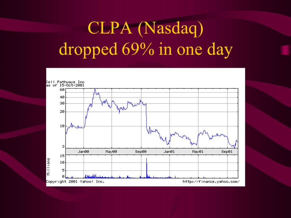 CLPA (Nasdaq) dropped 69% in one day