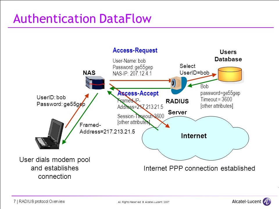 Introduction to the RADIUS protocol. All Rights Reserved © Alcatel ...