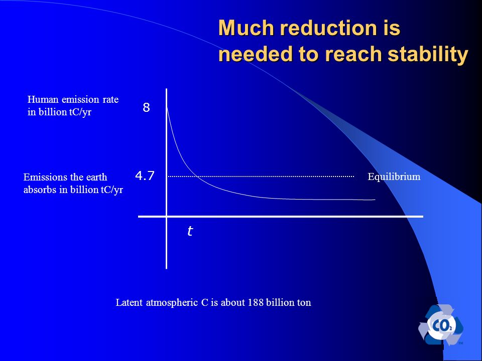 Much reduction is needed to reach stability Human emission rate in billion tC/yr t Equilibrium Latent atmospheric C is about 188 billion ton Emissions the earth absorbs in billion tC/yr