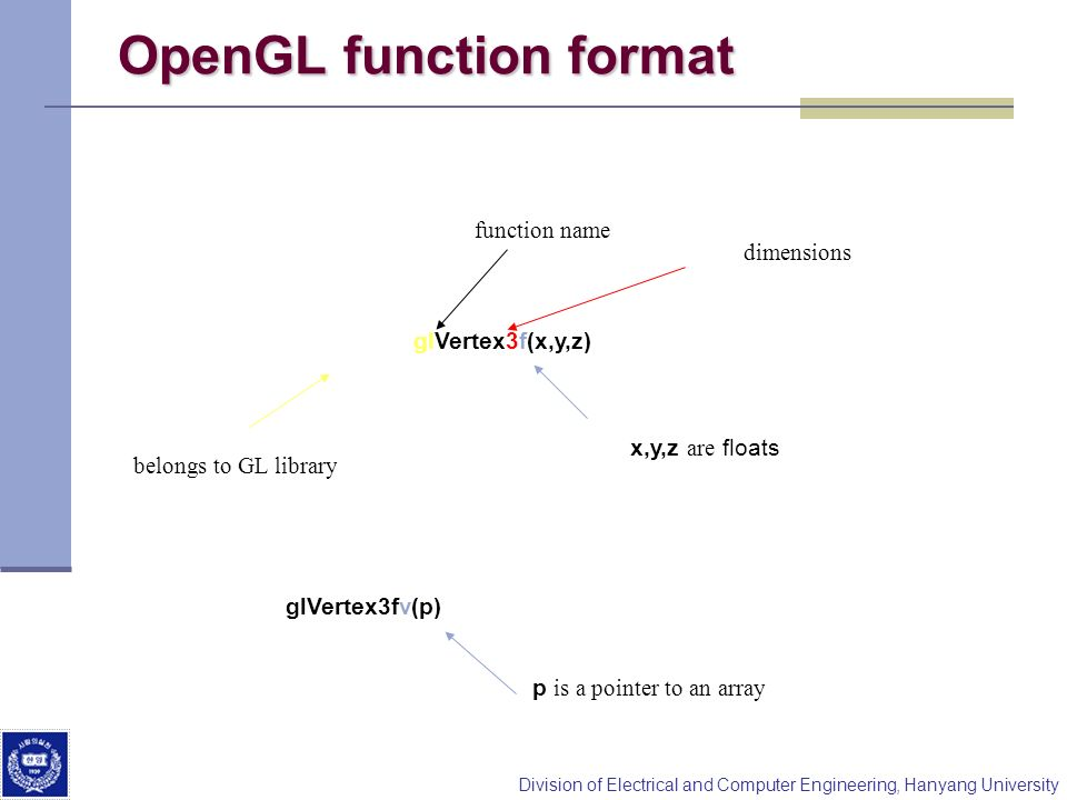 Division of Electrical and Computer Engineering, Hanyang University OpenGL function format glVertex3f(x,y,z) belongs to GL library function name x,y,z are floats glVertex3fv(p) p is a pointer to an array dimensions