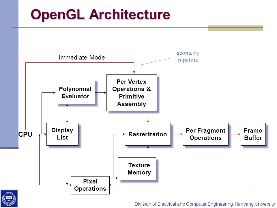 Division of Electrical and Computer Engineering, Hanyang University OpenGL Architecture Immediate Mode Display List Polynomial Evaluator Per Vertex Operations & Primitive Assembly Rasterization Per Fragment Operations Texture Memory CPU Pixel Operations Frame Buffer geometry pipeline