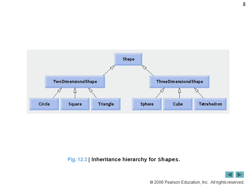 2006 Pearson Education, Inc. All rights reserved. 8 Fig. 12.3 | Inheritance hierarchy for Shapes.
