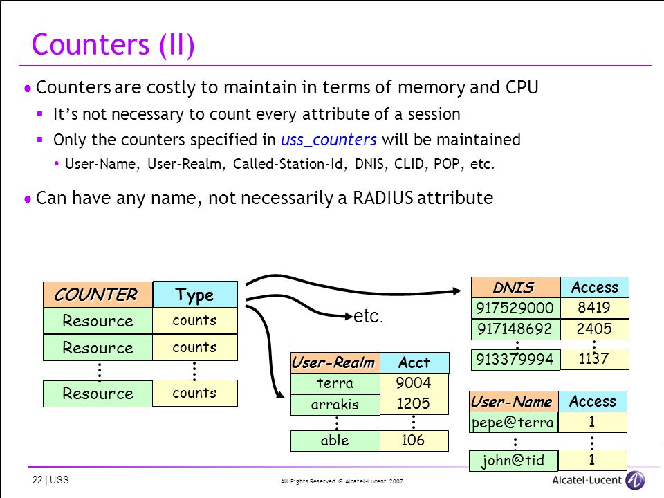 All Rights Reserved © Alcatel-Lucent | USS Counters (II) Counters are costly to maintain in terms of memory and CPU Its not necessary to count every attribute of a session Only the counters specified in uss_counters will be maintained User-Name, User-Realm, Called-Station-Id, DNIS, CLID, POP, etc.