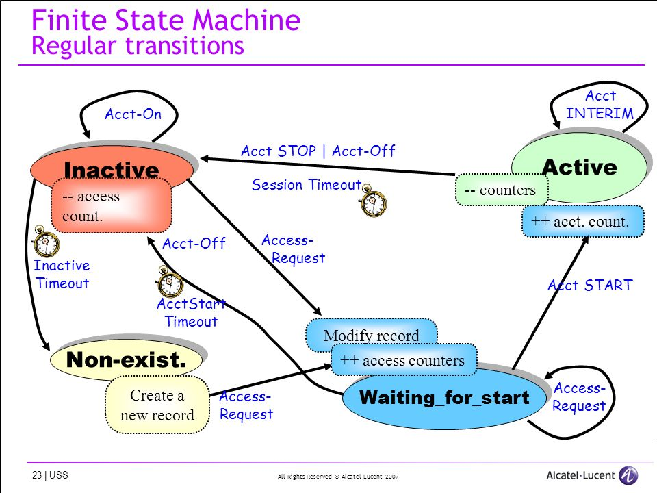 All Rights Reserved © Alcatel-Lucent | USS Finite State Machine Regular transitions Non-exist.