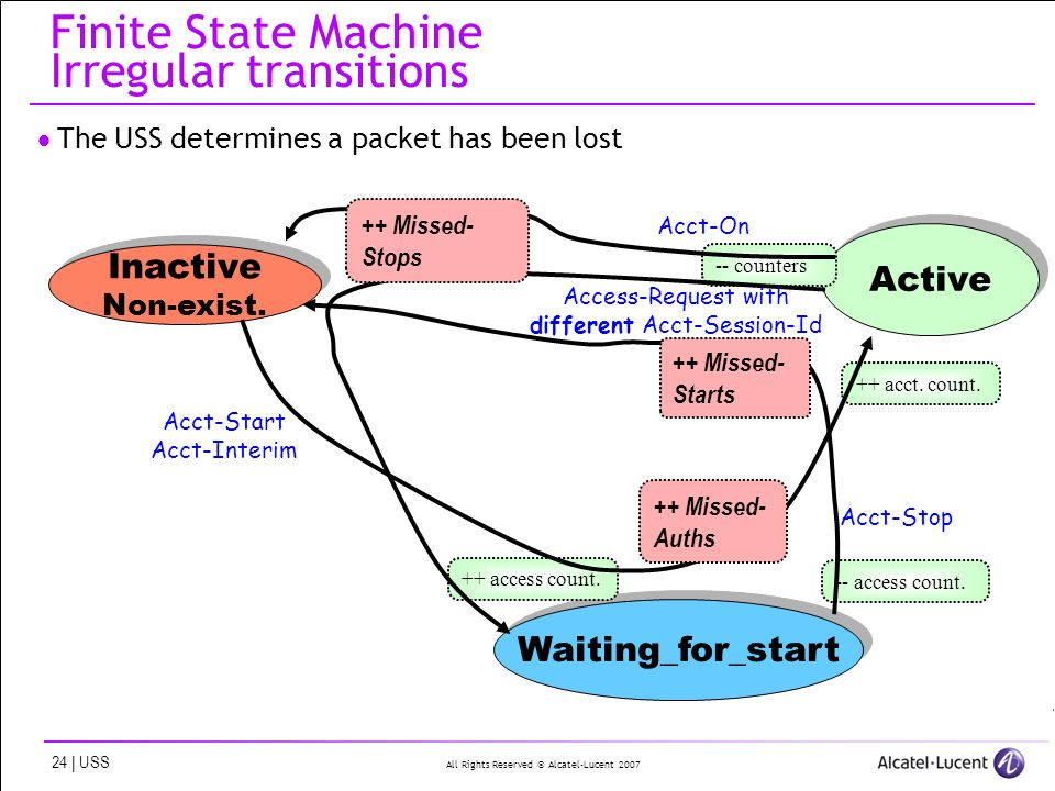 All Rights Reserved © Alcatel-Lucent | USS Finite State Machine Irregular transitions The USS determines a packet has been lost Waiting_for_start Inactive Non-exist.
