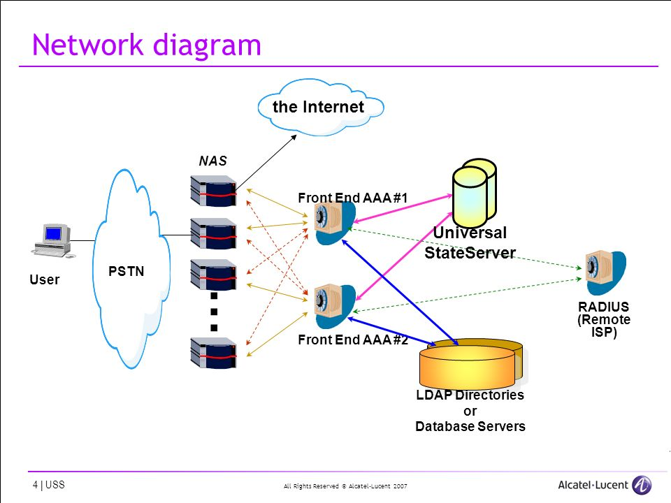All Rights Reserved © Alcatel-Lucent | USS Network diagram RADIUS (Remote ISP) Front End AAA #1 Front End AAA #2 Universal StateServer LDAP Directories or Database Servers NAS......