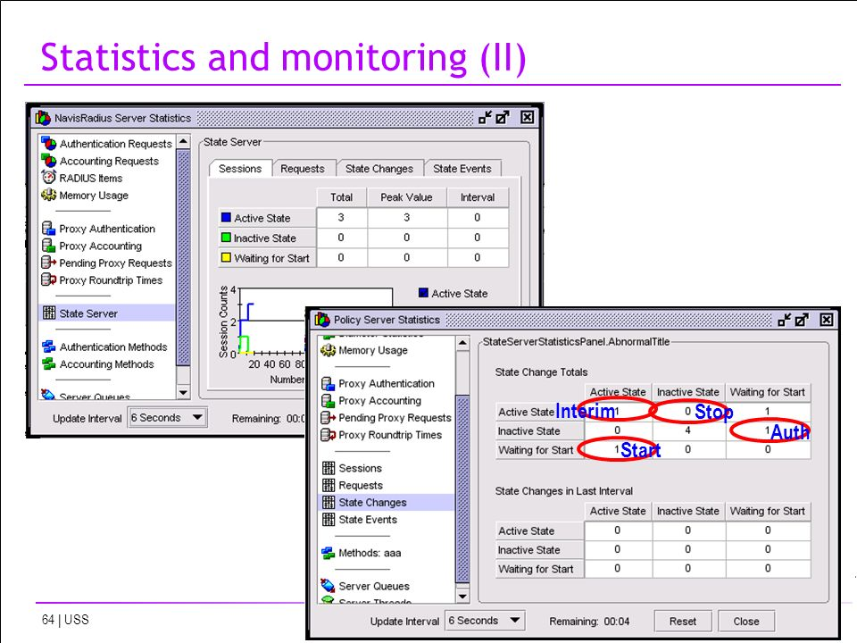 All Rights Reserved © Alcatel-Lucent | USS Statistics and monitoring (II) Interim Stop Auth Start