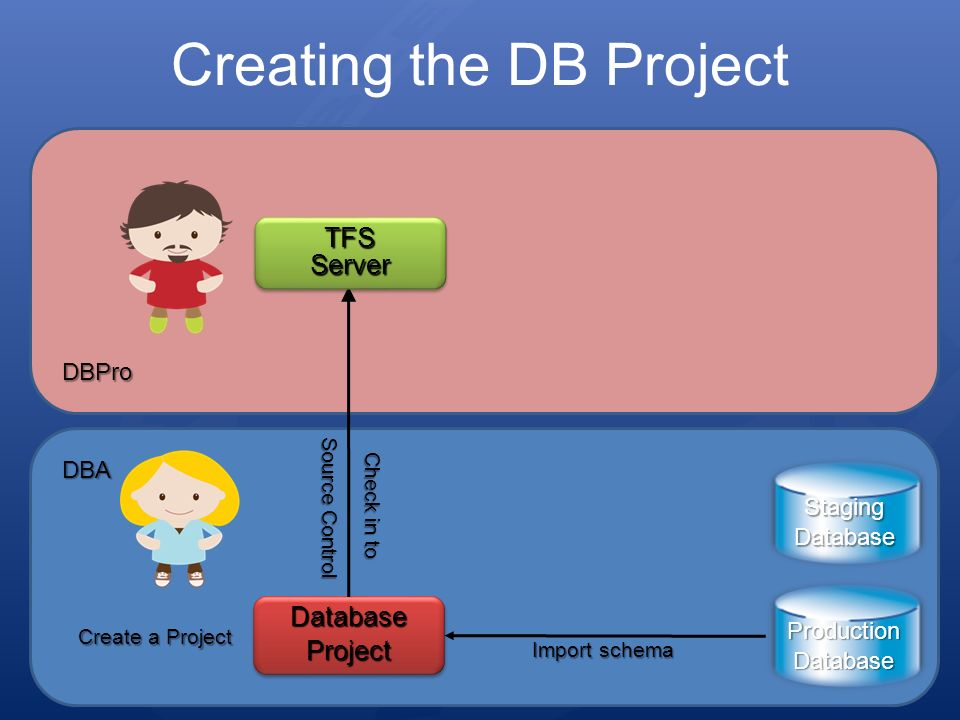 Creating the DB Project DatabaseProjectDatabaseProject Import schema Check in to Source Control ProductionDatabase StagingDatabase Create a Project DBA DBPro TFS Server