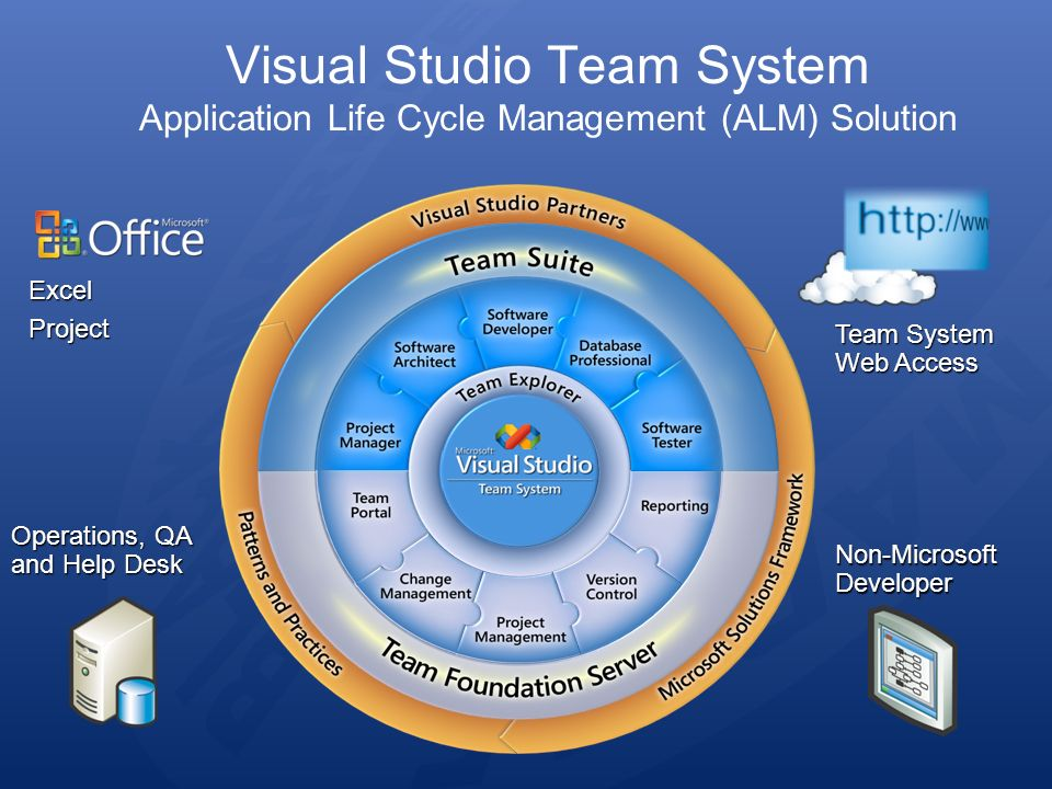 ExcelProject Operations, QA and Help Desk Non-Microsoft Developer Team System Web Access Visual Studio Team System Application Life Cycle Management (ALM) Solution