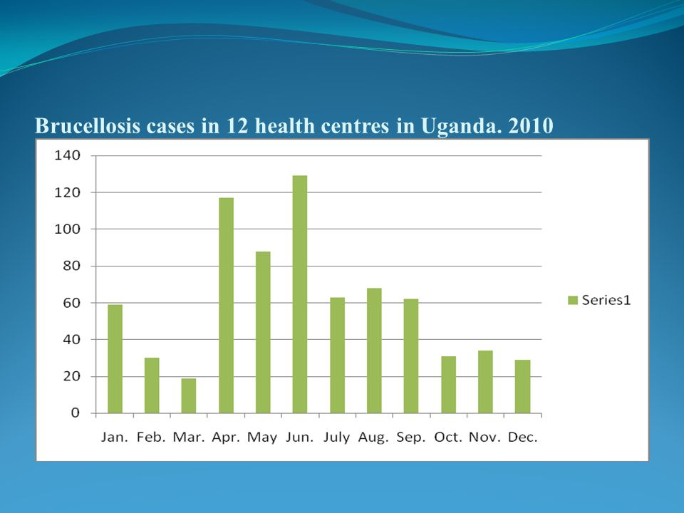 Brucellosis cases in 12 health centres in Uganda. 2010