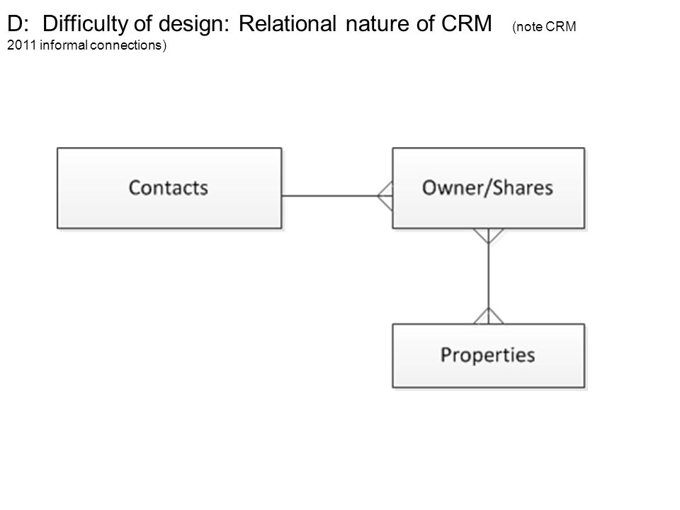 D: Difficulty of design: Relational nature of CRM (note CRM 2011 informal connections)