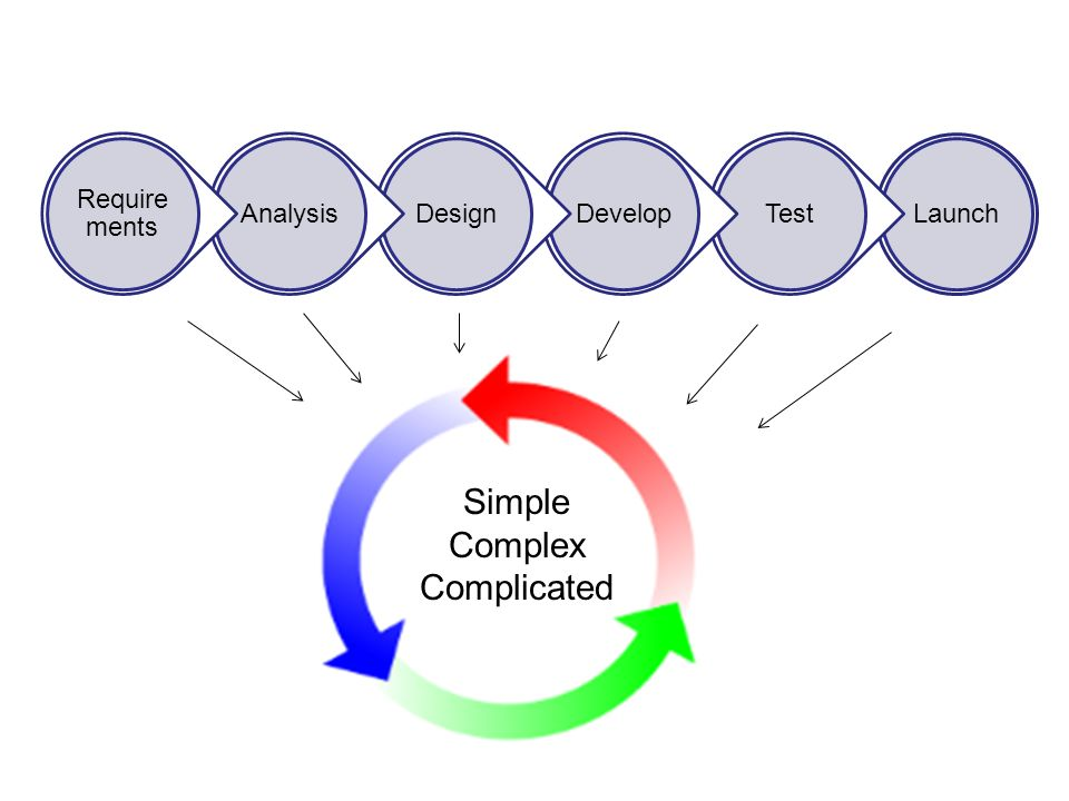 Simple Complex Complicated