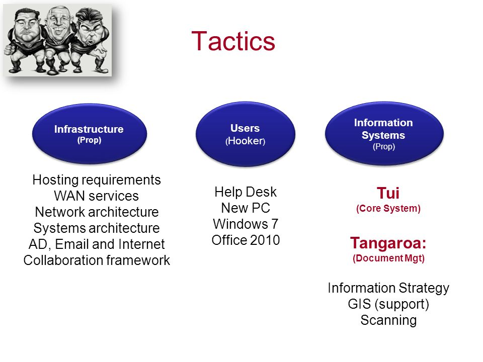Tactics Infrastructure (Prop) Infrastructure (Prop) Users ( Hooker ) Users ( Hooker ) Information Systems (Prop) Information Systems (Prop) Hosting requirements WAN services Network architecture Systems architecture AD,  and Internet Collaboration framework Help Desk New PC Windows 7 Office 2010 Tui (Core System) Tangaroa: (Document Mgt) Information Strategy GIS (support) Scanning