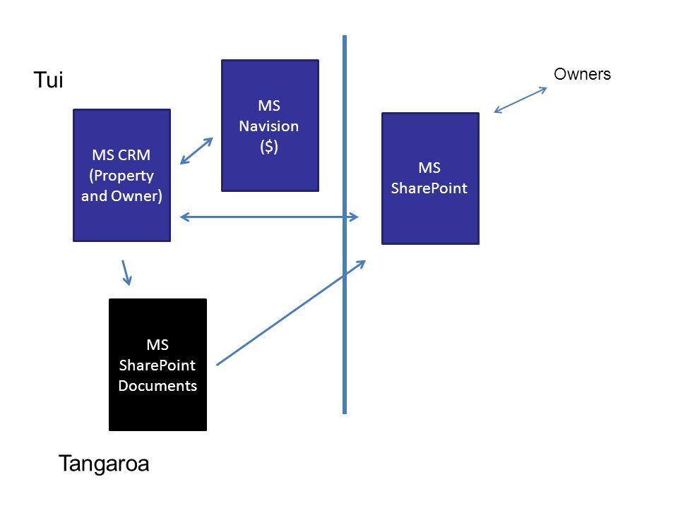 MS CRM (Property and Owner) MS Navision ($) MS SharePoint Documents Owners Tui Tangaroa